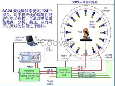 蓝牙天线ota测试蓝牙耳机trp有源测试机构美国fcc认证
